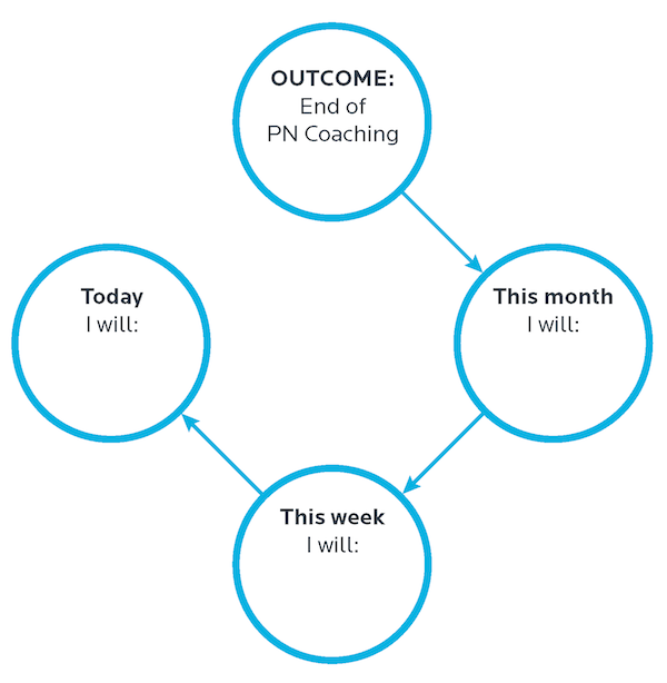 4 Circles Exercise - Precision Nutrition Coaching